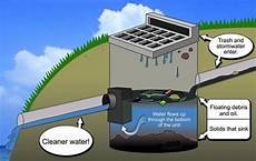 Drainage Filters Storm Drain Filters Storm Water Filtering Products