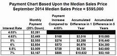 Mortgage Payment Chart Low Interest Rates For California Home Buyers Huntington