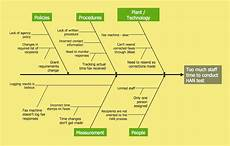Cause And Effect Analysis Cause And Effect Analysis Professional Business Diagrams