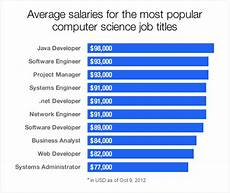 Computer Science Major Jobs What S In Demand Computer Science Indeed Blog