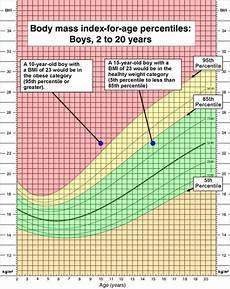 Youth Growth Chart About Child Amp Bmi Healthy Weight Cdc