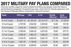Army Reserve Pay Chart Military Pay Raise On Track For January Despite Budget