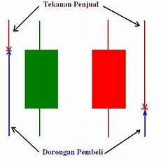 Cara Membaca Chart Forex Cara Membaca Candlestick Chart Tips Trading Binary Dan Forex