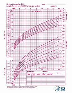 Baby Girl Growth Chart Percentile Who Growth Charts Healthy Start Coalition Of Sarasota County