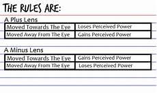 Vertex Chart Vertex Distance Opticianworks Online Optician Training