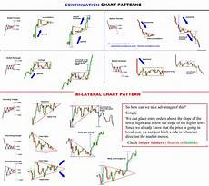 Chart Analysis Patterns Chart Patterns Fx Times