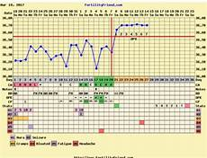 Normal Ovulation Temperature Chart Charting Question Temperature Rise After Ovulation