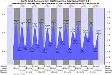 tide chart for santa cruz pleasure point tide chart