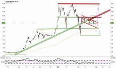 Acb Chart Acb Stock Price And Chart Tradingview