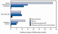 Occupational Traumatic Injuries Among Workers In Health