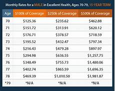 Term Insurance Rates Chart Life Insurance Over 70 How To Find The Right Coverage