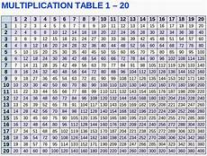 Multiplication Table 1 10 Talk And Chats All About Life