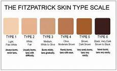 Skin Color Scale Chart What S Your Type Sutton Dermatology Amp Aesthetics Ctr