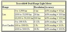 Light Meter Reading Chart Light Meter Traceable 174 Dual Range Light Meter Itech