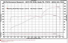 Ge Torque Chart Why Proper Tuning Is Important On A 2zz Ge