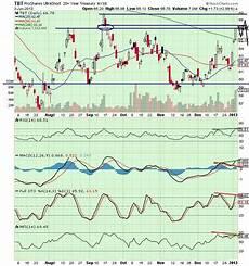 Tbt Etf Chart The Keystone Speculator Tbt Ultrashort 20 Year Treasury