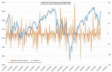 Uso Etf Chart Uso Amp Bil Etf Demand Driven By Oil Recovery Rate Cut Odds