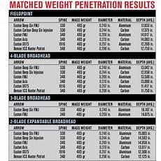 Easton Shaft Size Chart Do Small Diameter Shafts Maximize Arrow