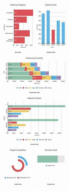 What Type Of Chart To Use To Compare Data What Are The Advantages Of A Bar Graph Quora