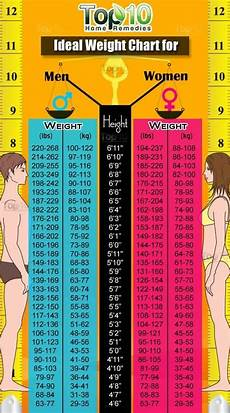 Proper Bmi Chart Height And Weight Chart For Women And Men Bmi Calculator