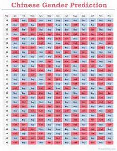 Baby Gender Prediction Chart Chinese Age Chinese Gender Calendar According To Legend The Chart Is