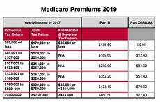Medicare Part D Premium 2019 Chart Health Insurance Experts Of New York Industry News