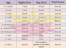 Indian Baby Weight Chart Indian Baby Sleep Chart Indian Baby And Babies