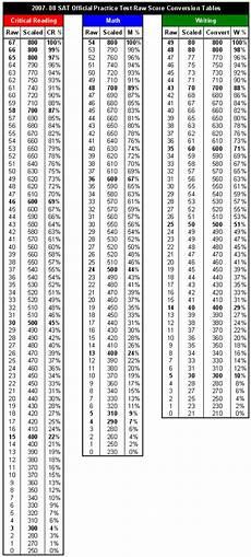 Shsat Score Conversion Chart Can Skipping Questions Improve Sat Scores