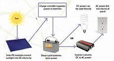 how to get solar panel setup diagram energy powers