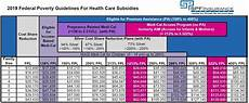 Covered California Eligibility Chart 2019 Health Care Reform Subsidies Explained In Layman S Terms