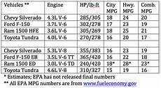 Truck Mileage Chart Half Ton Truck Wars Include Mpg Battles Pickuptrucks Com