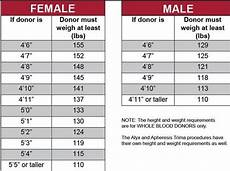 Red Cross Blood Drive Weight Chart Weight Requirements For Blood Donation Blog Dandk
