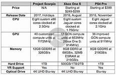 Ps4 Ps4 Pro Comparison Chart Project Scorpio Vs Xbox One S Vs Ps4 Pro Specs Comparison