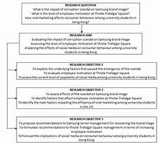 Research Objectives Examples Formulating Research Aims And Objectives Research