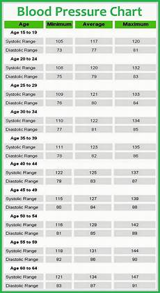 Blood Pressure Chart For Kids Blood Pressure Chart Health Tips In Pics
