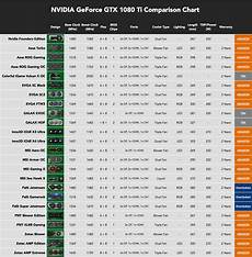 1080 Ti Comparison Chart Best Gtx 1080 Ti Comparison Chart Gpunerd