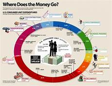 My Money Is Your Money Where Does My Money Go Infographic