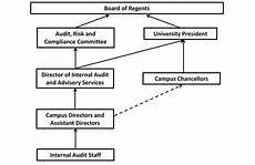Which Organization Audits Charts Regularly Organizational Chart