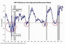Inverted Yield Curve Chart Can We Still Count On The Yield Curve Seeking Alpha