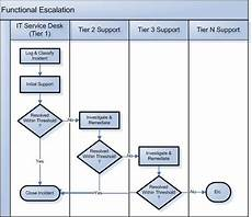 It Help Desk Process Flow Chart Process Flow Chart Demonstrating The Functional Escalation