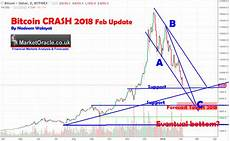 Bitcoin Crash Chart Bitcoin Crypto Currencies Crash 2018 Are We Near The