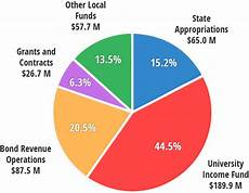 Artistic Pie Chart Types Of Funds Budget Office Illinois State