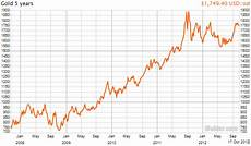 20 Year Gold Chart Gold Price 20 Years History Chart