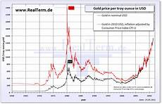 Gold Price Chart Now Investing Is Gold Really An Investment Or Just A Hedge