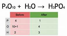Chemical Equation For Water Chemical Equation Wikipedia