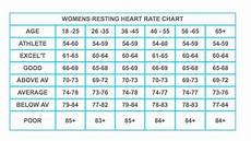 Music Beats Per Minute Chart Average Heart Beat Per Minute Chart Fumut