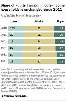 Low Income Chart California 2016 Which Income Class Are You
