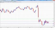 Aed To Usd Chart Gbp Usd Forecast Forex Crunch