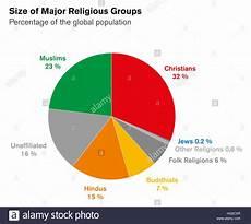 Denmark Religion Pie Chart Religions Stock Photos Amp Religions Stock Images Alamy