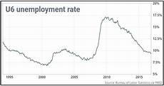 U5 Unemployment Chart Economic Outlook For January 2017 Welch Amp Forbes